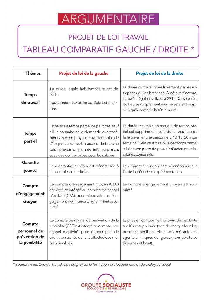 160613Argu-PLtravailGaucheDroite_Page_1